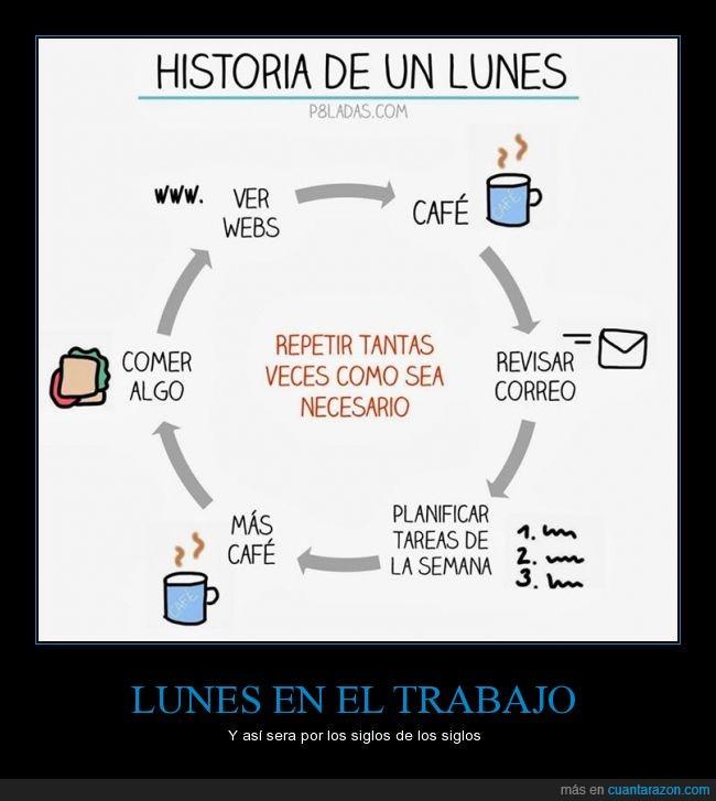 cafe,ciclo,comida,leer,lunes,procrastinar,trabajo,web