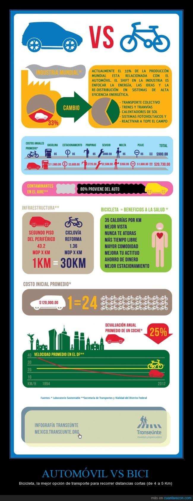 actualidad,ahorro,bici,coche,dinero,medio ambiente,salud,ventajas