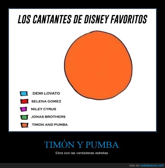 cantante,demi lovato,el rey leon,jonas brothers,miley cyrus,pumba,selena gomez,timon