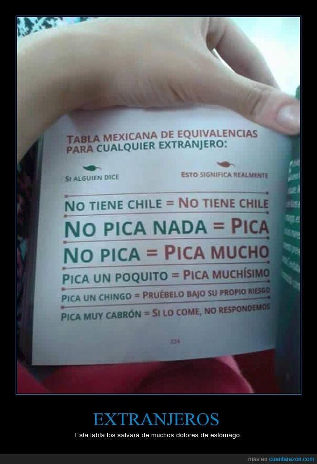 chile,dolor,equivalencias,México,no importa cuando entra sino cuando sale,picante