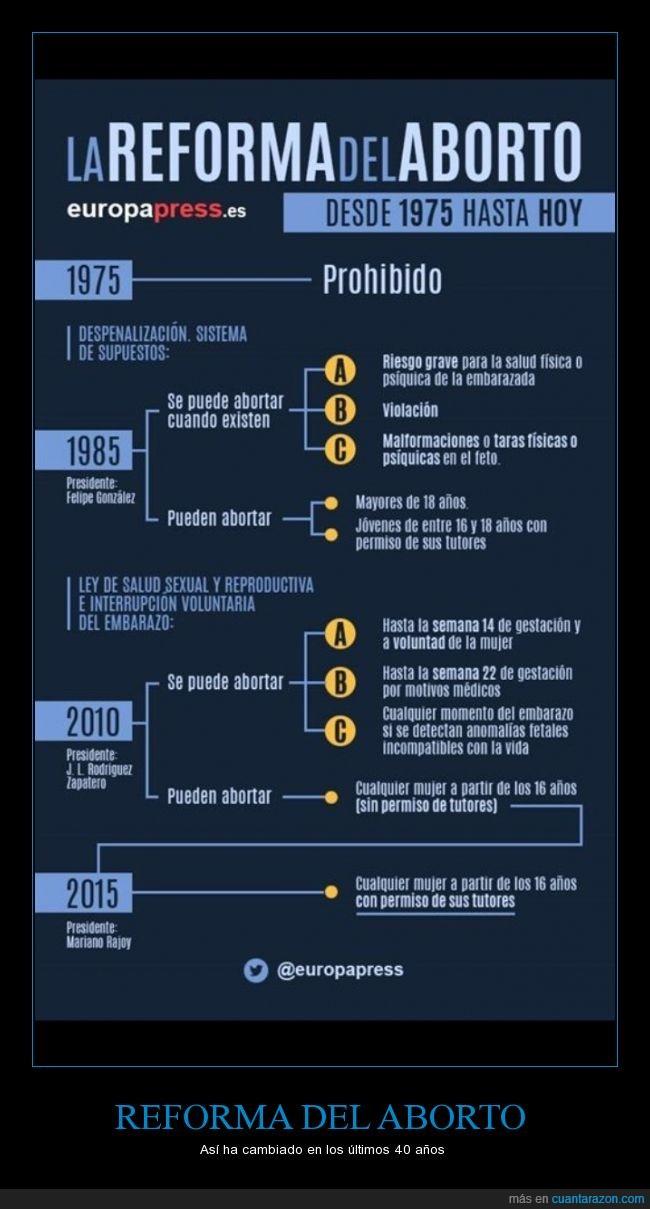 1975,40 años,aborto,legislatura,ley,Reforma