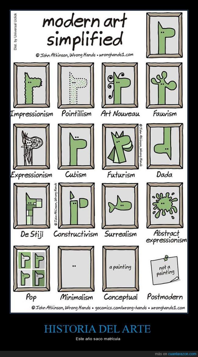 arte moderno,etapas,explicación,historia del arte