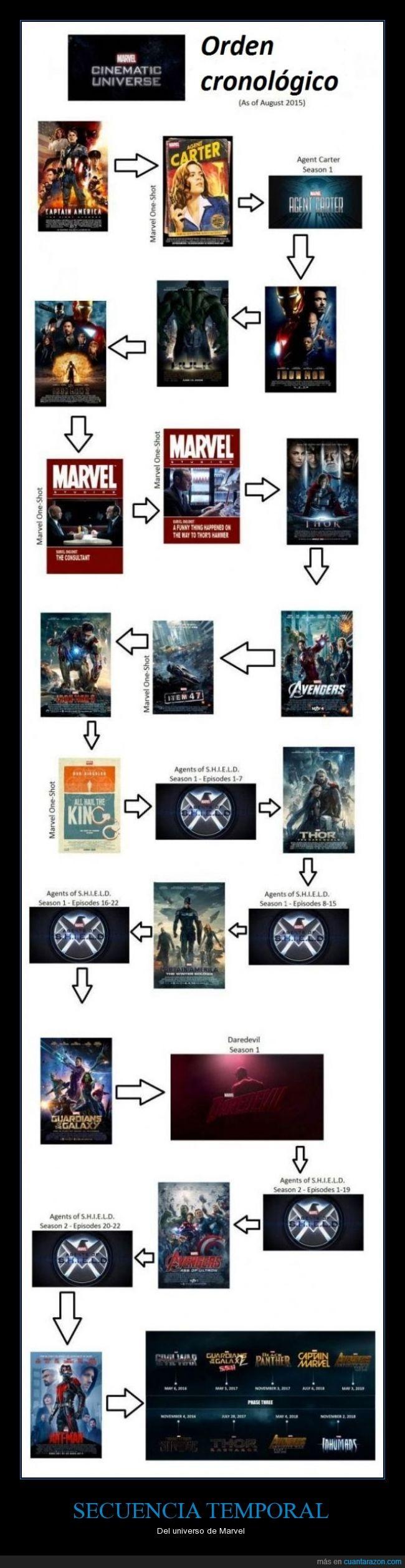Capitán América,caricatura,cómic,dibujos,historieta,Hulk,Marvel,película,saga,sin Spiderman