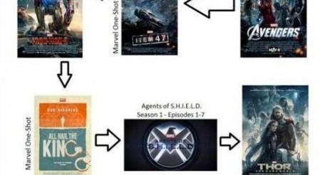 Si pasas de leer y sólo quieres ver las películas y series...