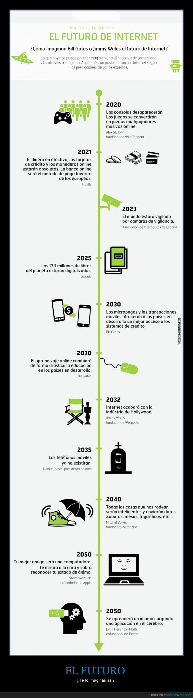 años,consola,creditos,Futuro,internet,inventos,previsión,telefonos