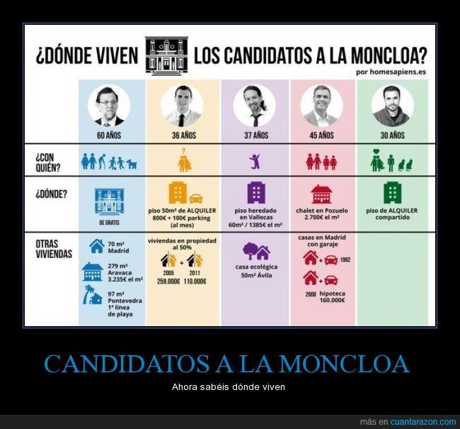 Albert Rivera,alquiler,candidato,casa,Mariano Rajoy,moncloa,Pablo Iglesias,Pedro Sanchez,piso,pozuelo,vallecas,vivir