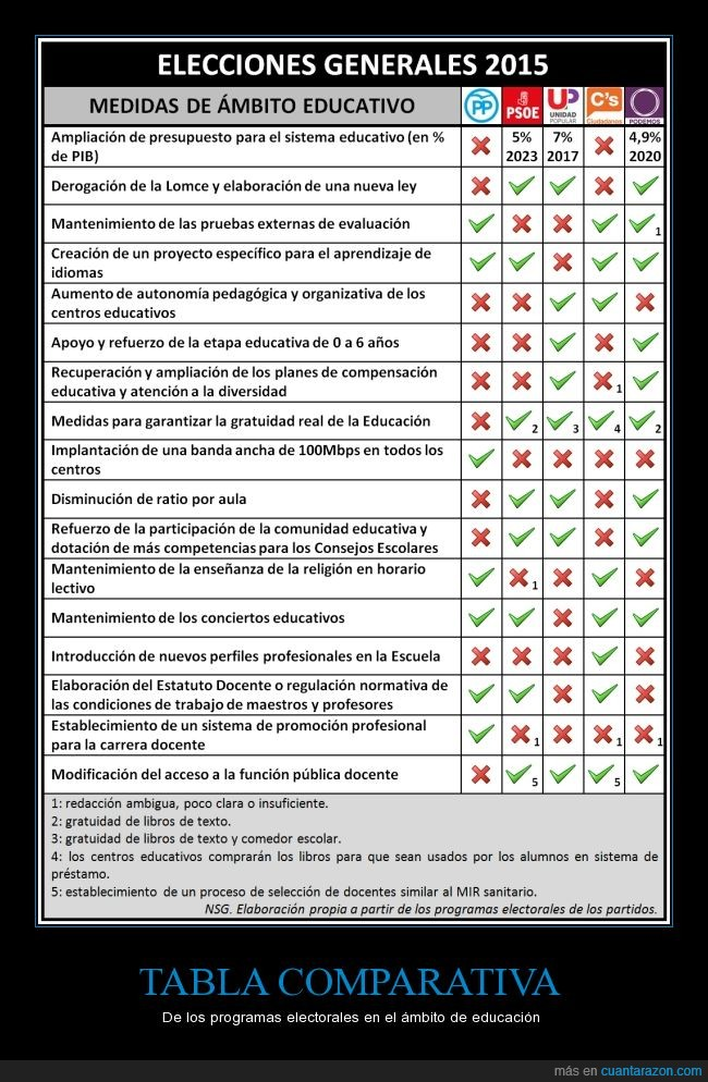 comparativa,datos,para que no os engañen,tabla,totalidad
