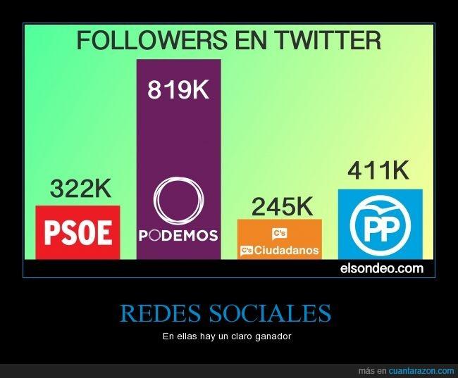 20d,ciudadanos,podemos,pp,psoe,redes sociales