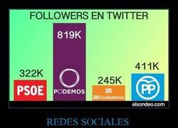Enlace a ¿Cuál es el partido político con más seguidores en Twitter?