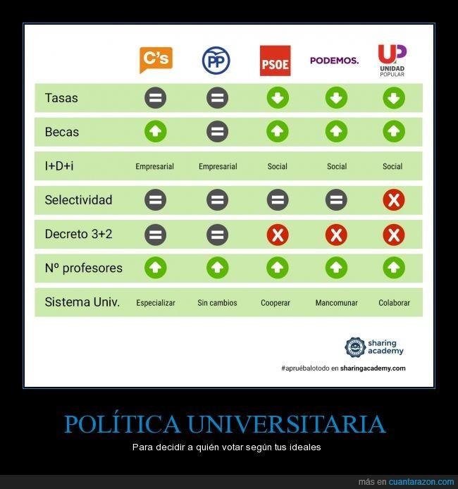 aprobar,elecciones,exámenes,política,políticos,universidad