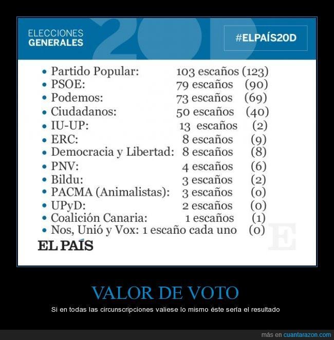 circunscripciones,dato,el país,valor,voto