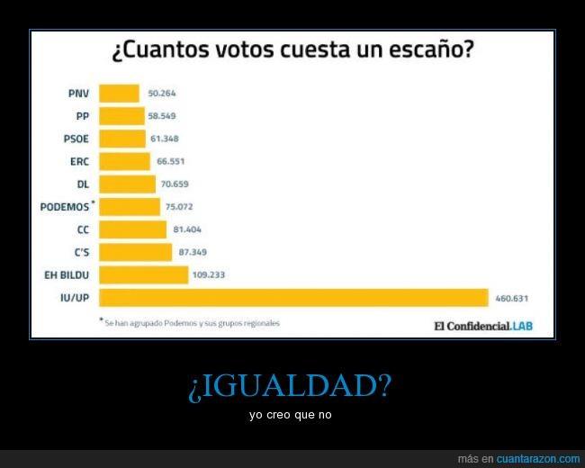 ciudadanos,escaños,igualdad,iu,pnv,podemos,pp,psoe,up,votos