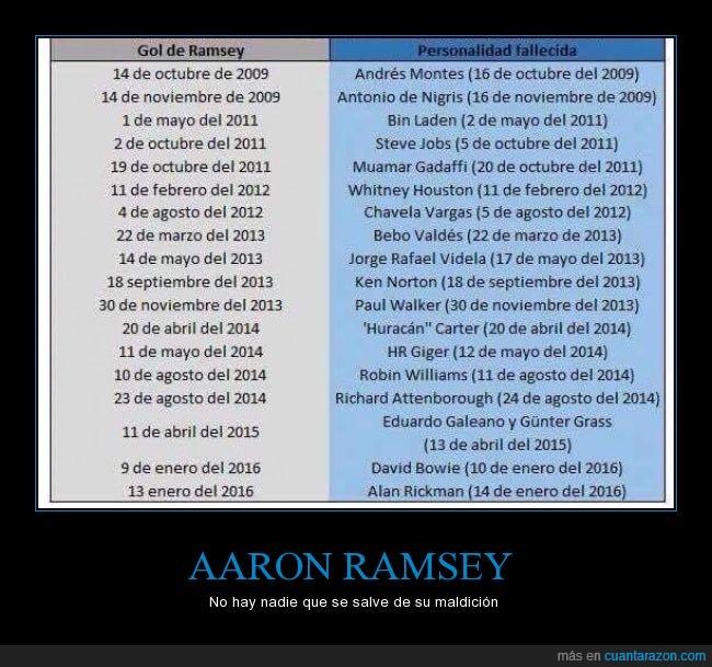 famosos,goles,maldición,matar,morir,Ramsey