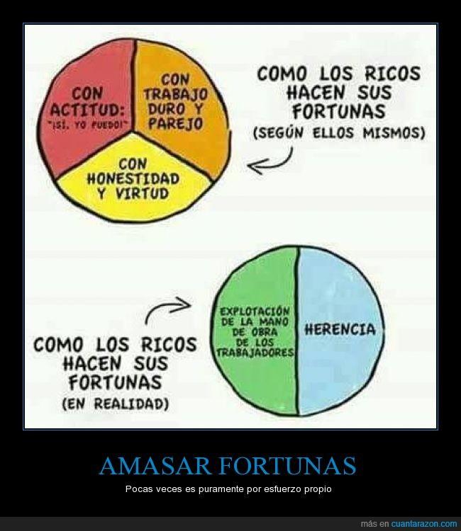 aprovechar,Estadísticas,fortuna,herencia,pobres,rico,ricos,trabajar,trabajo