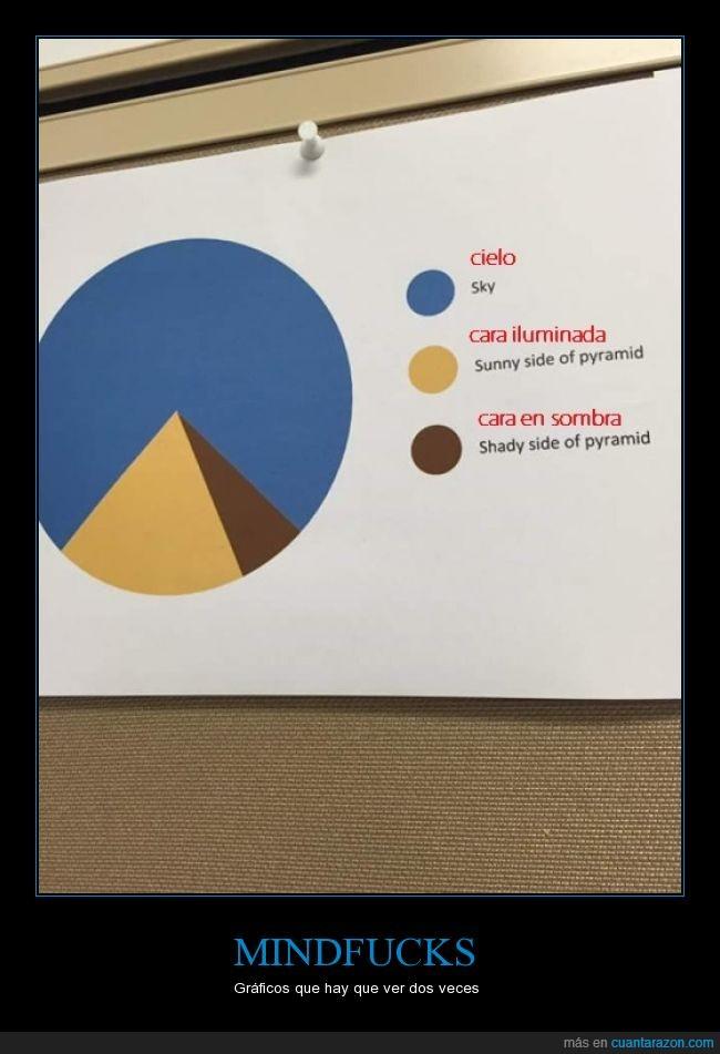el gráfico es una piramide,loco,piramide,quesitos