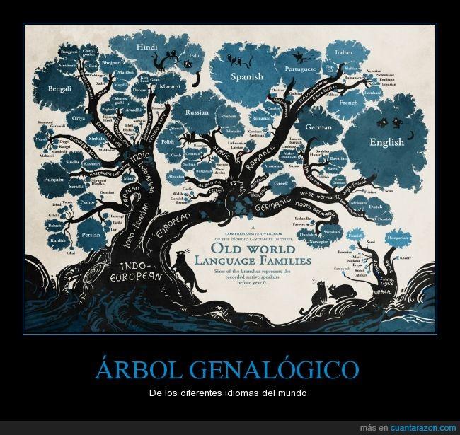 alemán,Árbol,español,francés,genalógico,idiomas,indoeuropeo,inglés,origen