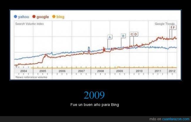 2009,año,Bing,busquedas,Google,gráfica,subir,usos,Yahoo