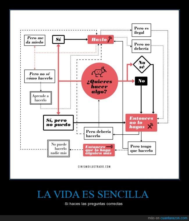 algo,flow chart,hacer,querer,sencilla,vida