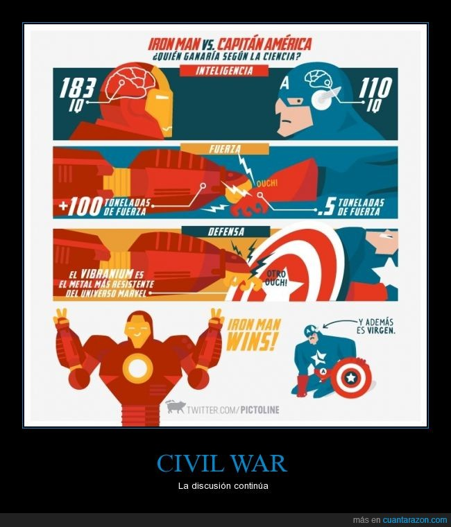 capitán américa,civil war,gana stark,iq,iron man,marvel,vibranium