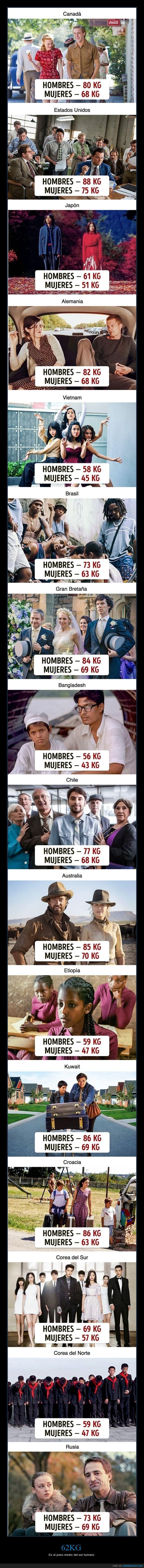 hombres,mujeres,países,peso,peso medio