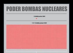 Enlace a Este gráfico muestra el poder destructor de las bombas nucleares que se han lanzado hasta hoy