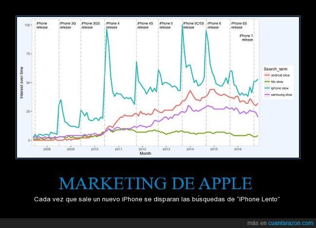 apple,comprar,iphone,ventas