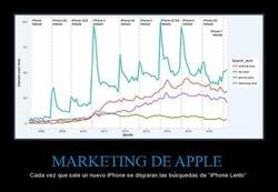 Enlace a MARKETING DE APPLE