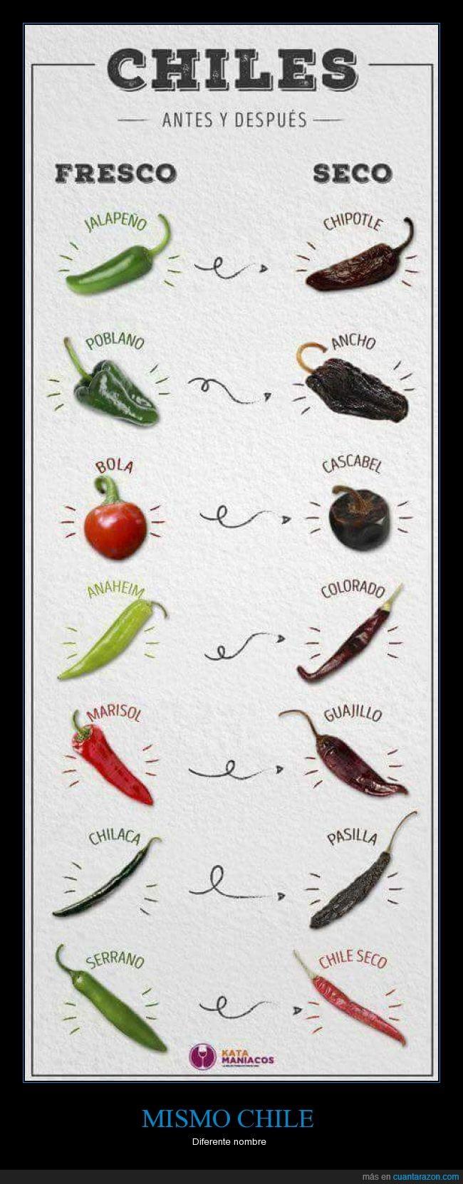 chile,México,picante,Variedades