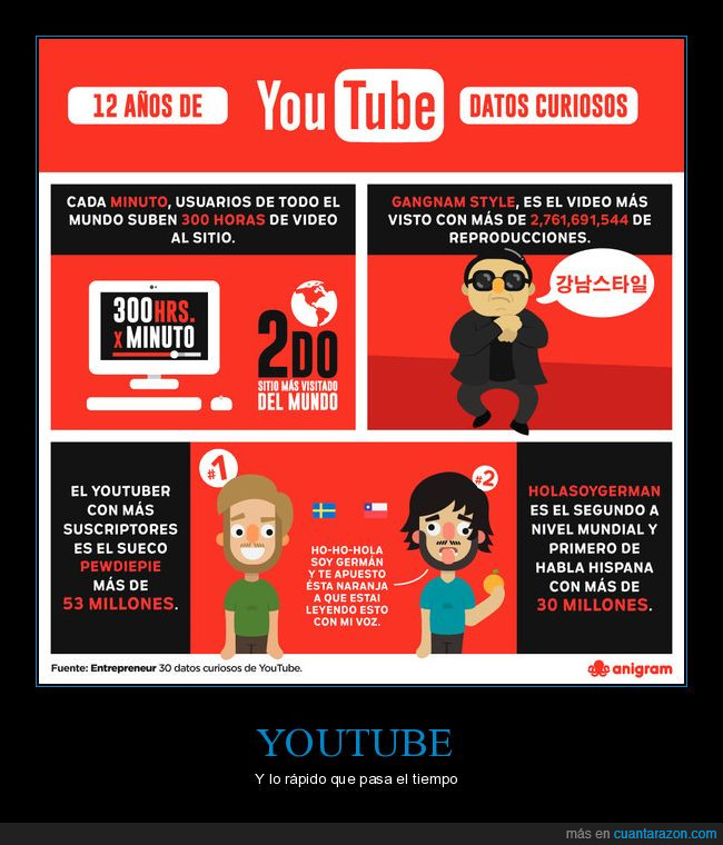 aniversario,plataforma,videos,youtube