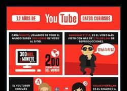 Enlace a 12 años de Youtube