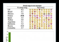 Enlace a Estos son los emoticonos más usados por país