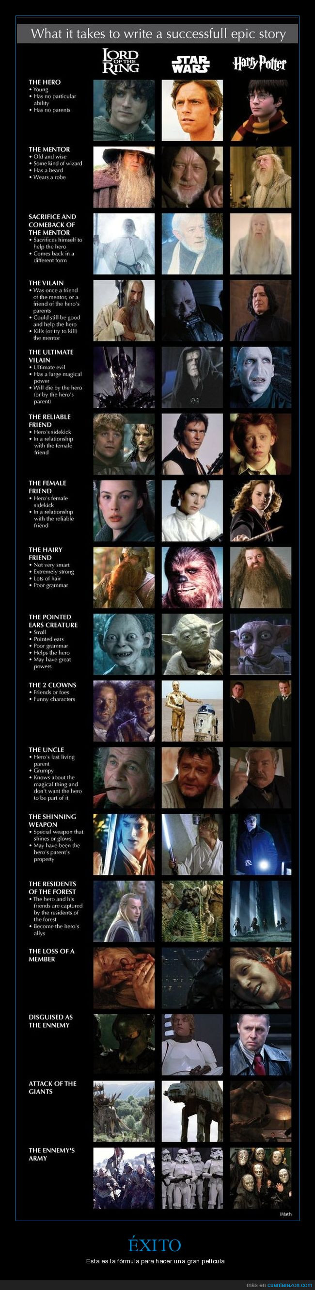 Harry potter,Parecidos,Señor de los anillos,Similitudes,Star wars