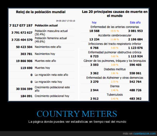 country meters,diarrea,enfermedades,estadísticas,muertes,mundo,nacimientos,página web,países,población,tuberculosis
