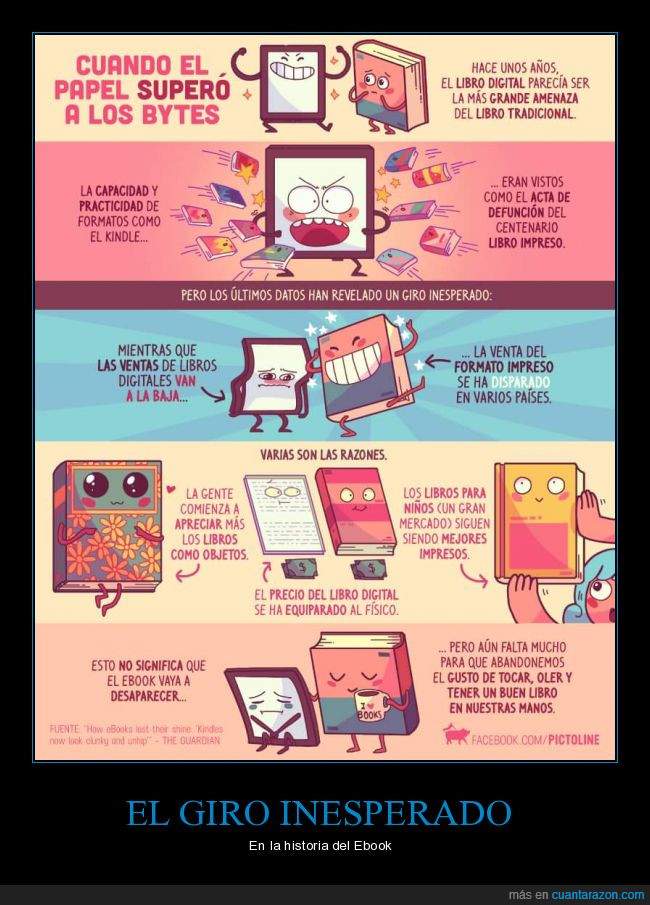 bytes,Ebook,impresos,lectura,Libros,papel