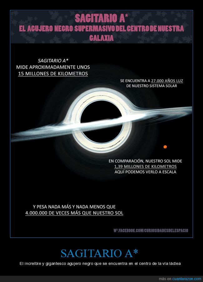 Agujero negro,Agujero supermasivo,curiosidades,curiosidades del espacio,Espacio,Sagitario,sol