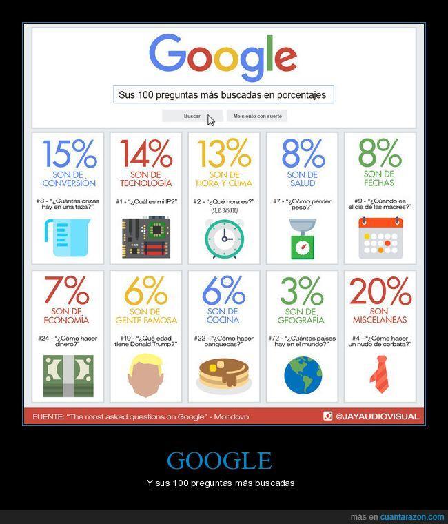 buscador,corbata,dinero,fecha,google,IP,medidas,panquecas,preguntas,trump
