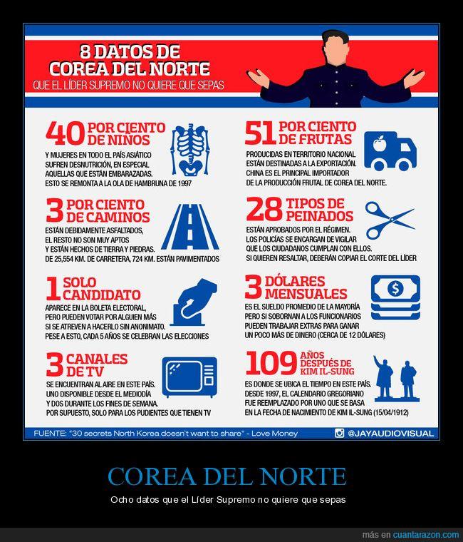 corea del norte,datos,país