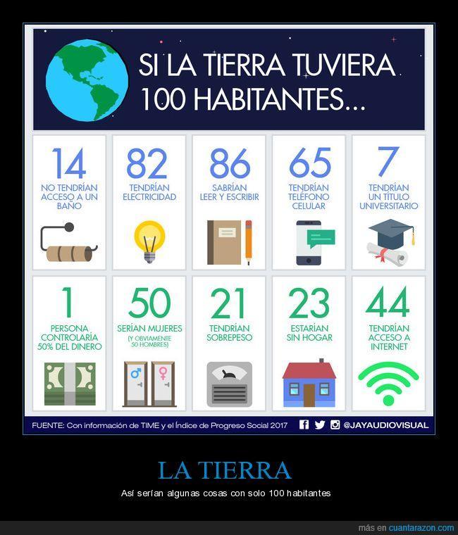 100,habitantes,mundo,planeta,tierra