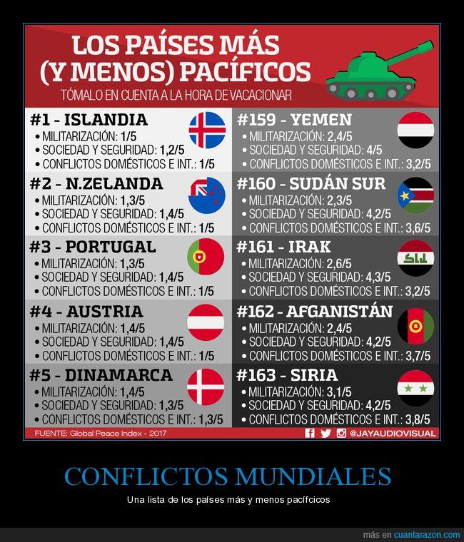 Afganistán,Austria,DInamarca,guerra,Irak,Islandia,Nueva Zelanda,pacíficos,países,paz,Portugal,Siria,Sudán del Sur,Yemen
