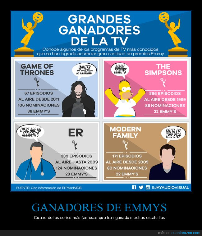 Emmy,ER,Game of Thrones,Modern Family,premios,The Simpsons,Urgencias