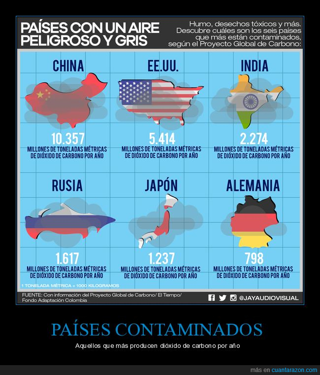 Alemania,China,Contaminación,Dióxido de carbono,Estados Unidos,India,Japón,Medio ambiente,Rusia