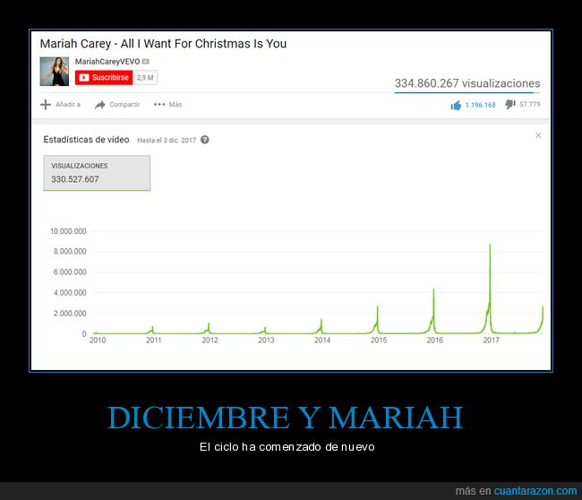Christmas,Mariah Carey,Youtube