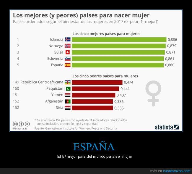España,mujer