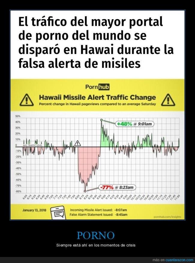 falsa alerta,hawai,misiles,tráfico