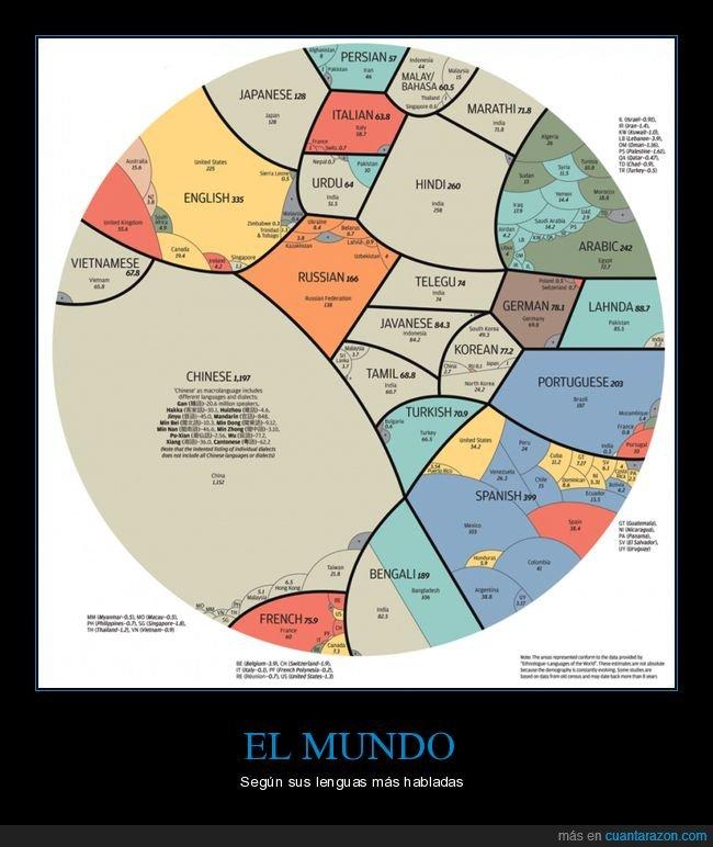 idiomas,lenguas,mundo