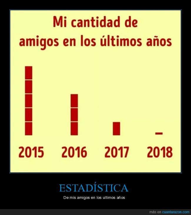 amigos,años,estadística