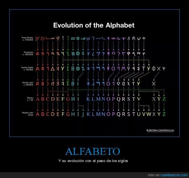 alfabetos,evolución,historia,letras,persas,romanos