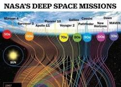 Enlace a Gráfico que muestra las misiones espaciales de la Nasa