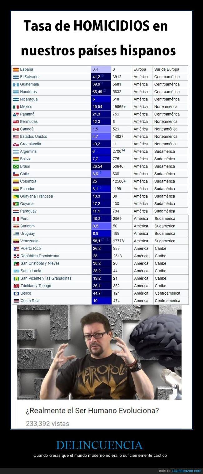 delincuencia,homicidios,países