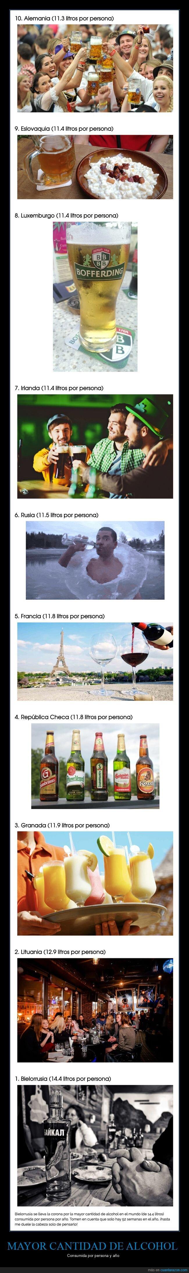 alcohol,países,ranking